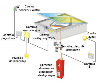 Klapy dymowe - system oddymiania
