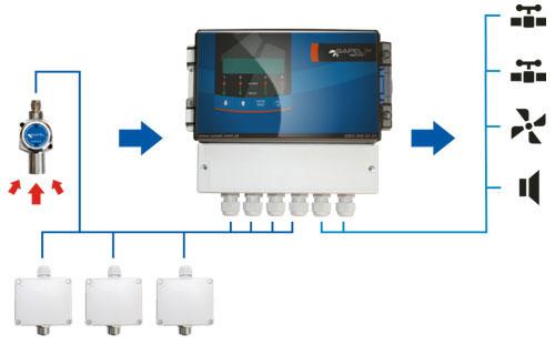 Systemy detekcji gazu - schemat